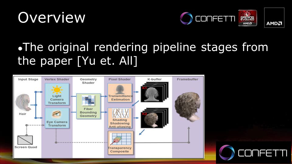 Overview The original rendering pipeline stages from the paper [Yu et. All]